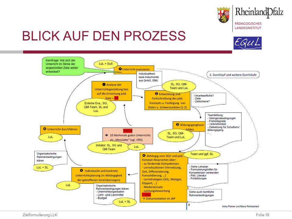 Blick auf den Prozess