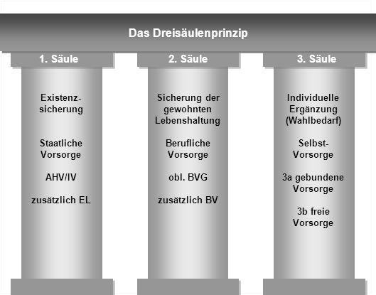 Das Dreisäulenprinzip Sicherung der gewohnten Individuelle Ergänzung