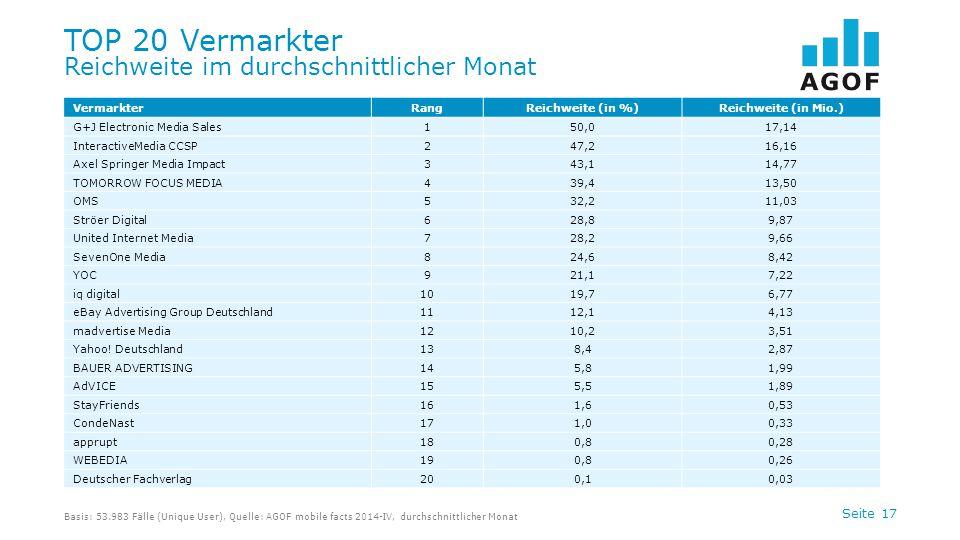 TOP 20 Vermarkter Reichweite im durchschnittlicher Monat