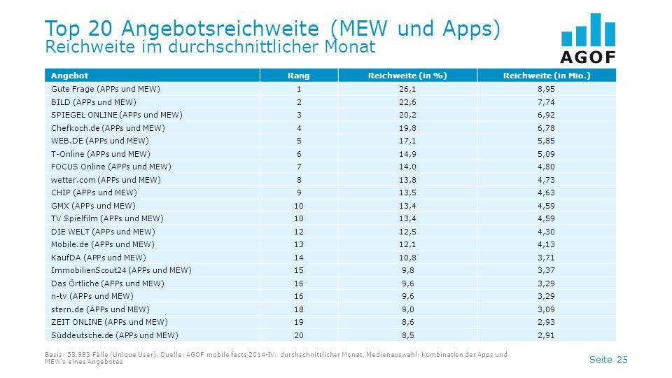Top 20 Angebotsreichweite (MEW und Apps) Reichweite im durchschnittlicher Monat