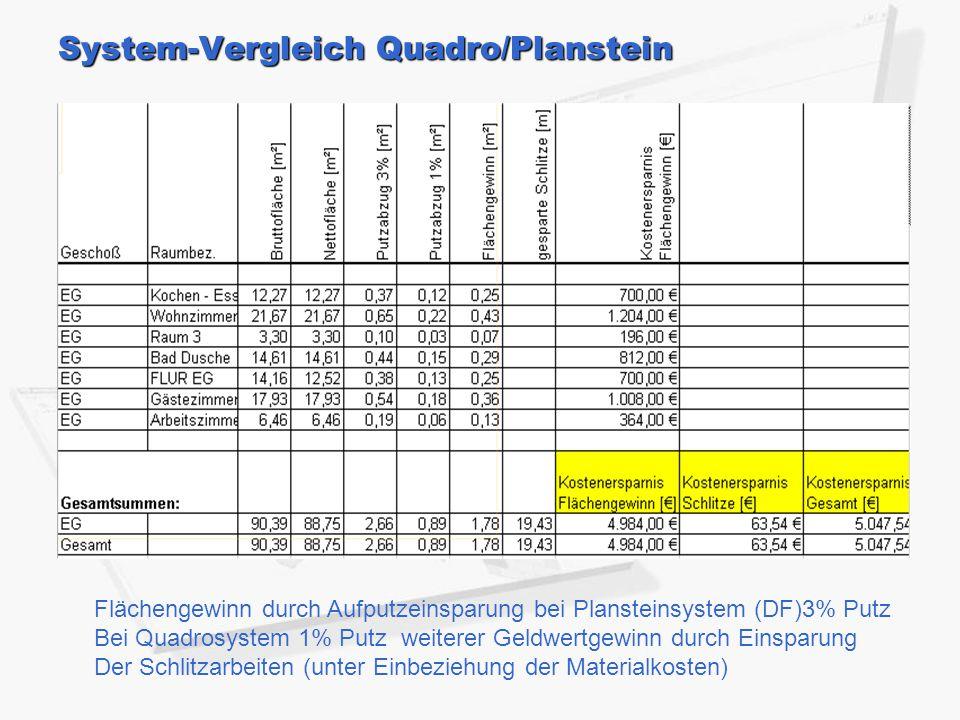 System-Vergleich Quadro/Planstein