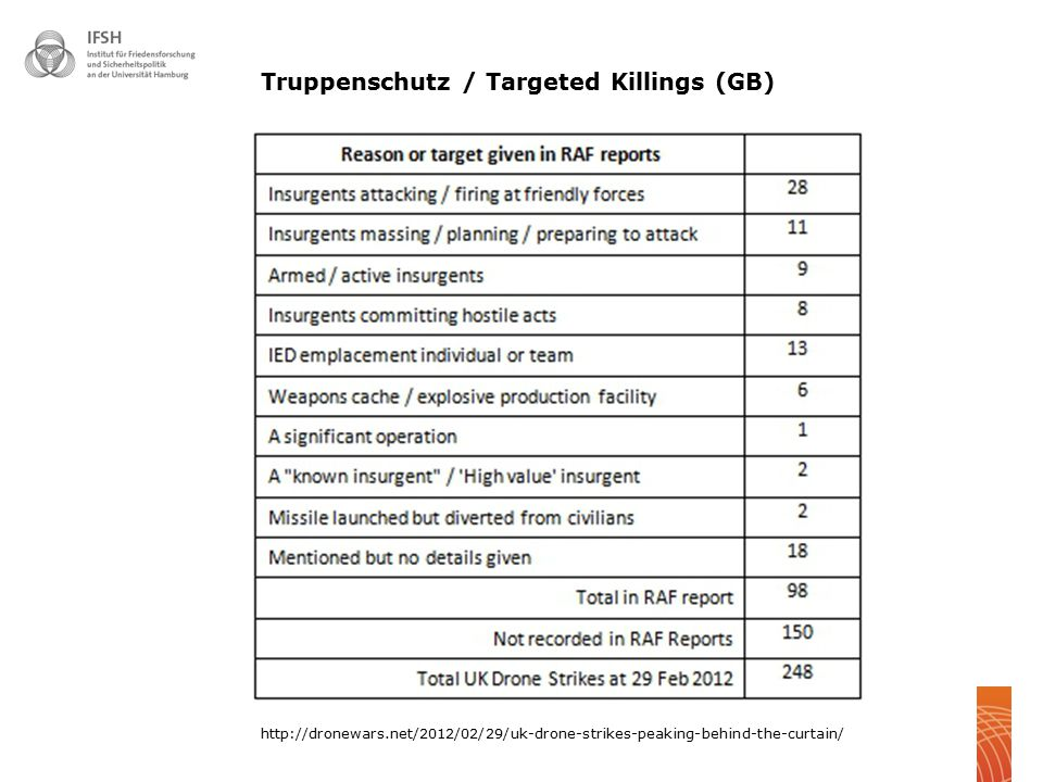 Truppenschutz / Targeted Killings (GB)