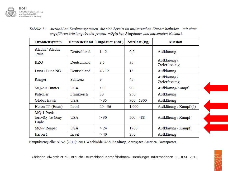 Christian Alwardt et al. : Braucht Deutschland Kampfdrohnen
