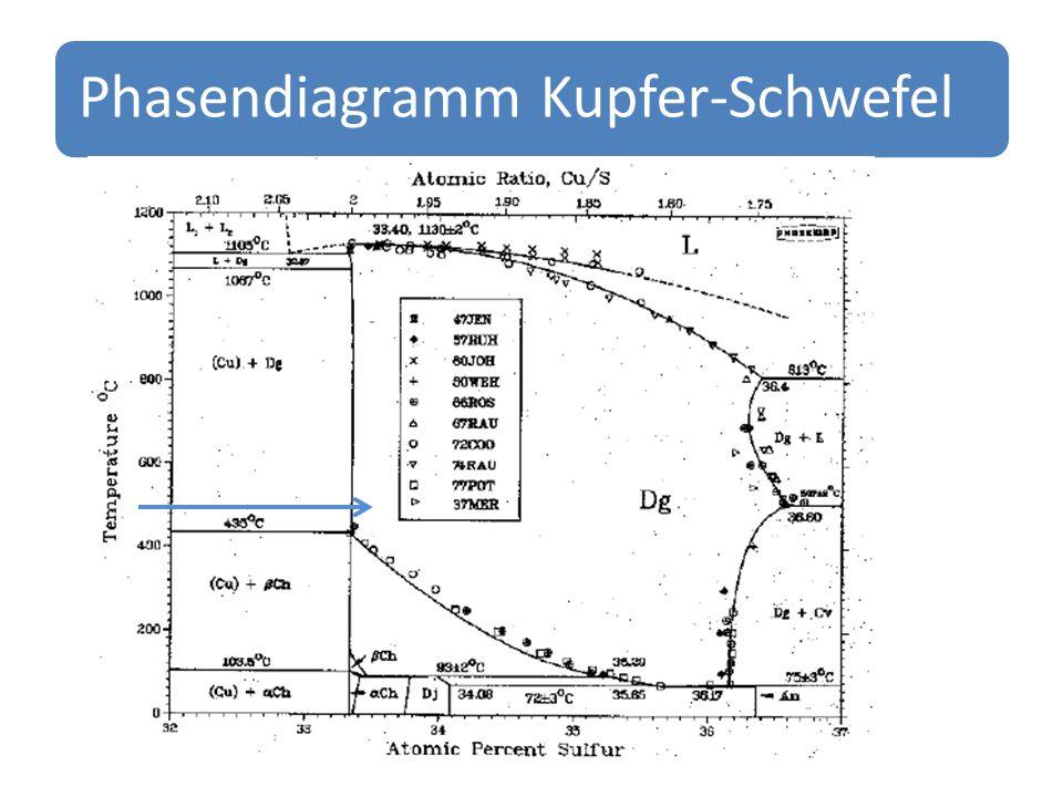 Phasendiagramm Kupfer-Schwefel