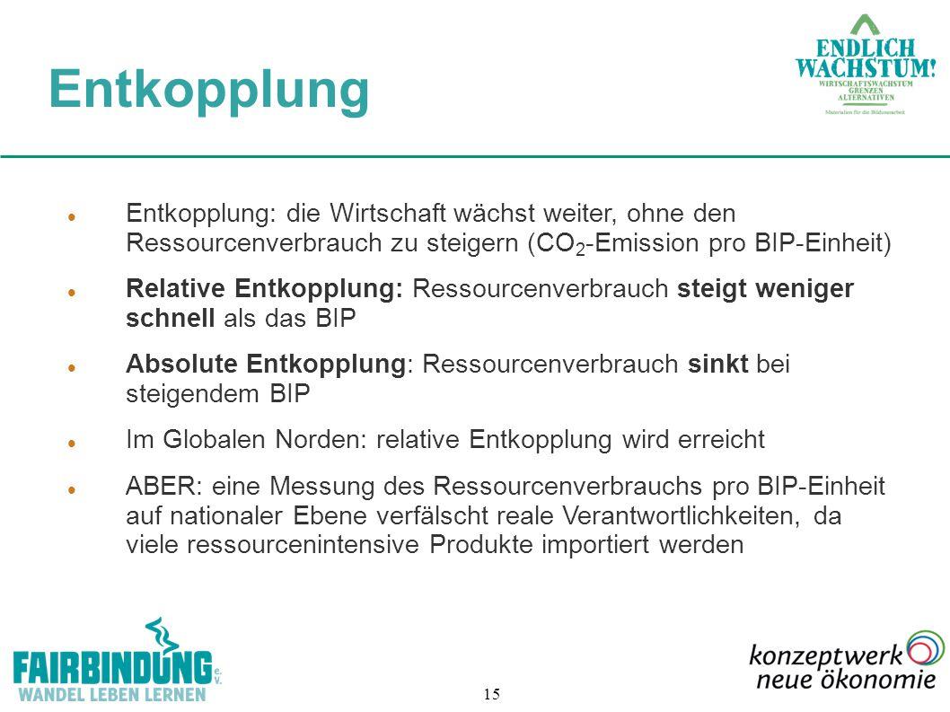 Entkopplung Entkopplung: die Wirtschaft wächst weiter, ohne den Ressourcenverbrauch zu steigern (CO2-Emission pro BIP-Einheit)