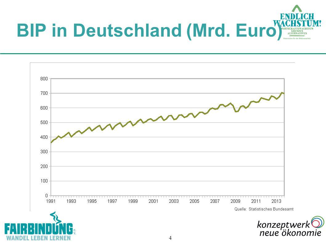 BIP in Deutschland (Mrd. Euro)