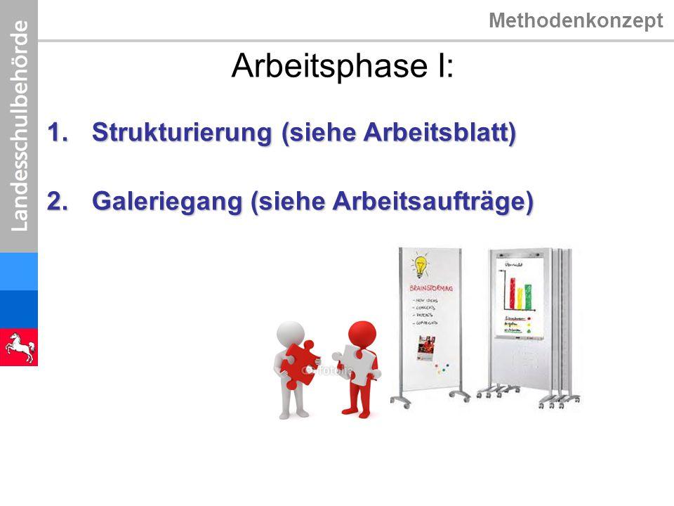 Arbeitsphase I: Strukturierung (siehe Arbeitsblatt)