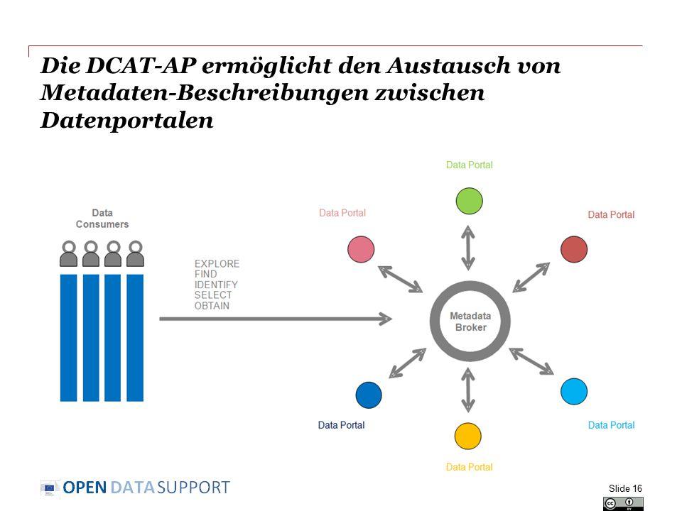 Die DCAT-AP ermöglicht den Austausch von Metadaten-Beschreibungen zwischen Datenportalen