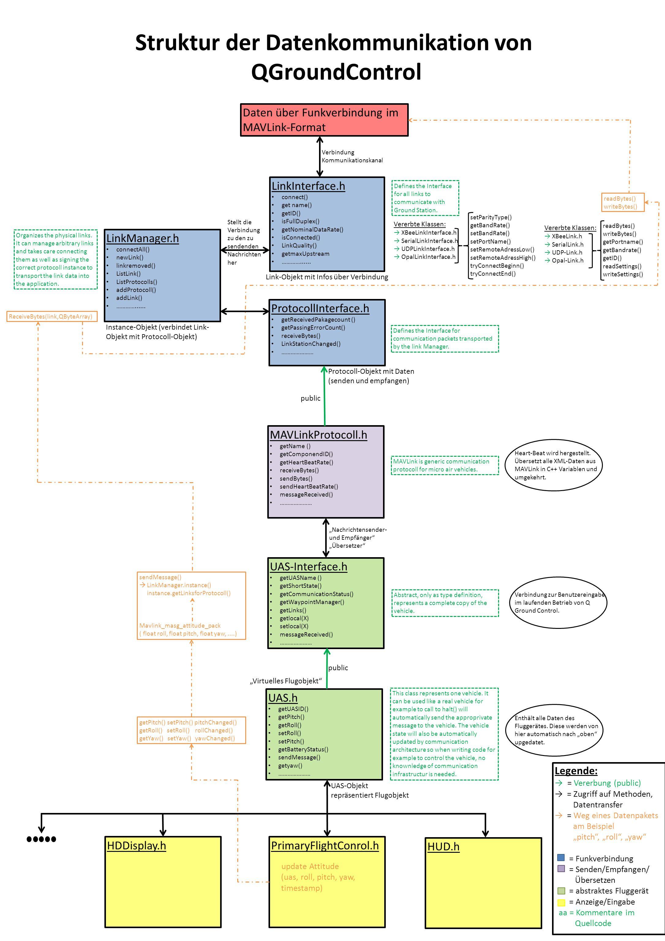 Struktur der Datenkommunikation von