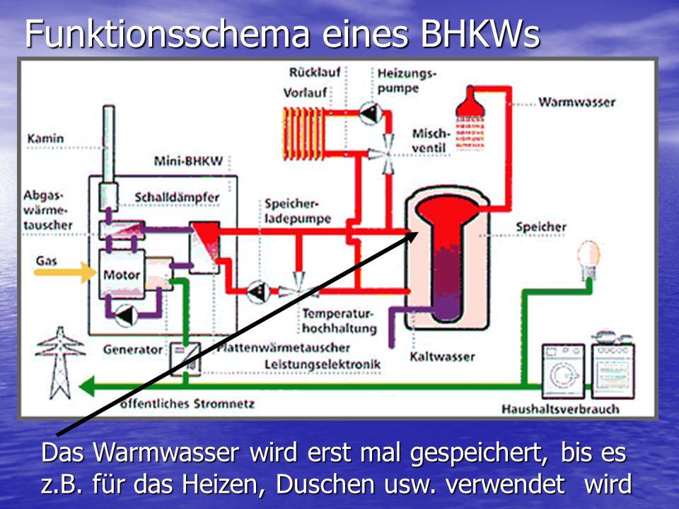 Funktionsschema eines BHKWs