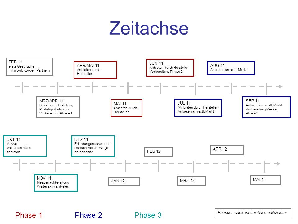 Zeitachse Phase 1 Phase 2 Phase 3 FEB 11 JUN 11 APR/MAI 11 AUG 11