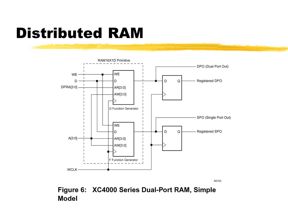Distributed RAM