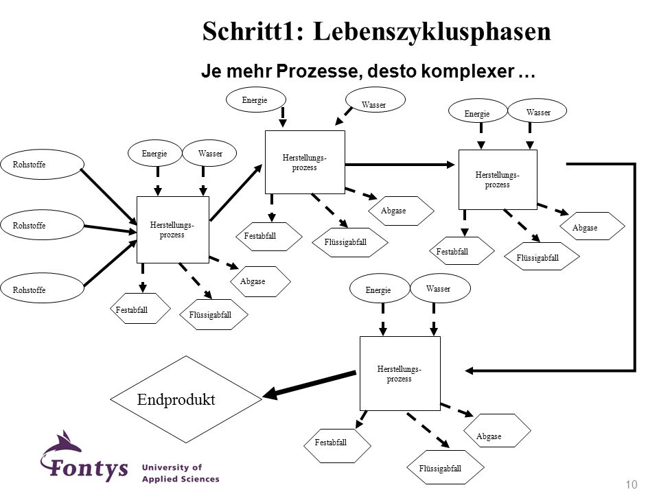 Je mehr Prozesse, desto komplexer …