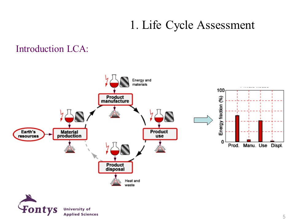 1. Life Cycle Assessment Introduction LCA: