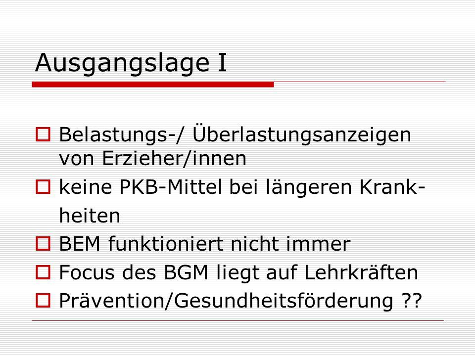 Ausgangslage I Belastungs-/ Überlastungsanzeigen von Erzieher/innen