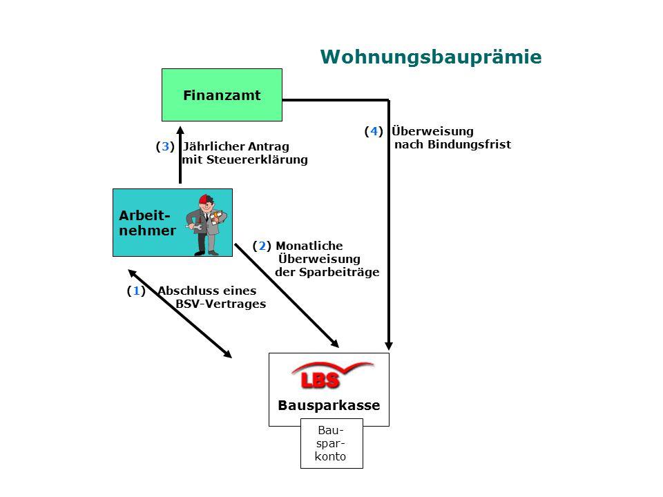 Wohnungsbauprämie Finanzamt Arbeit- nehmer Bausparkasse