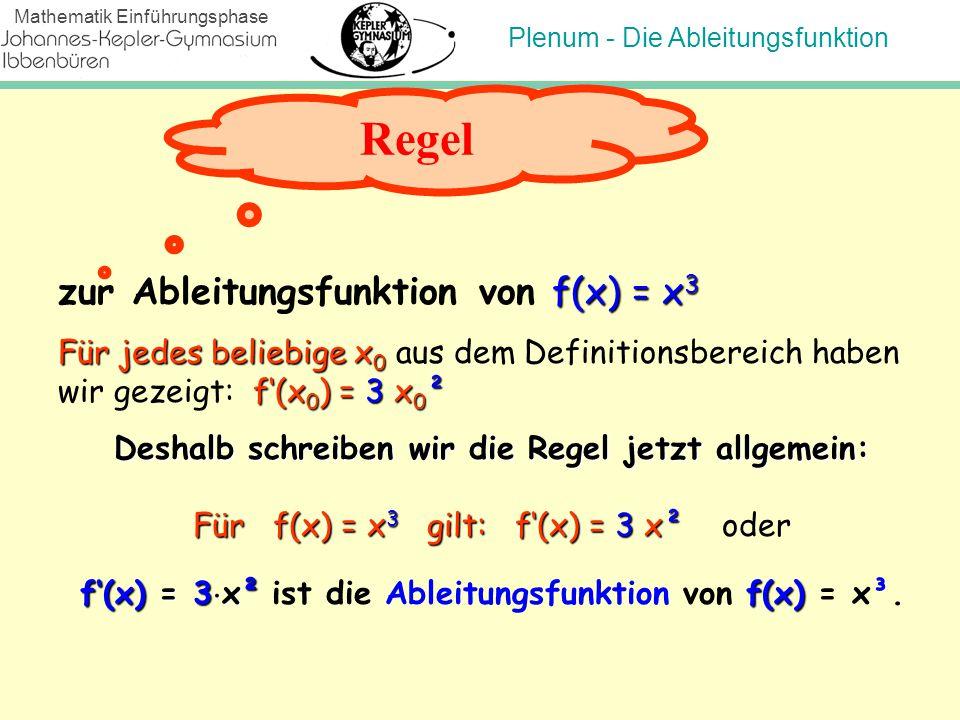 Regel zur Ableitungsfunktion von f(x) = x3
