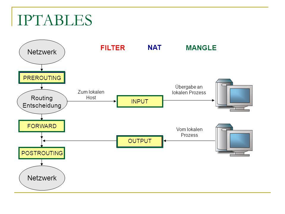 IPTABLES Netzwerk FILTER NAT MANGLE Netzwerk Routing Entscheidung