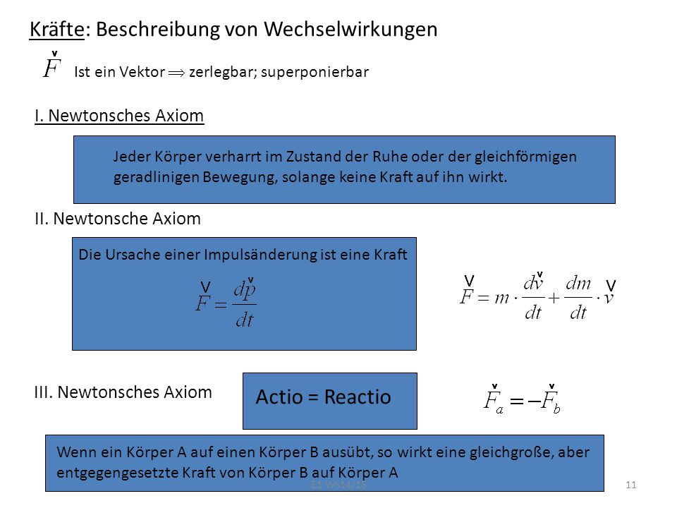 Kräfte: Beschreibung von Wechselwirkungen