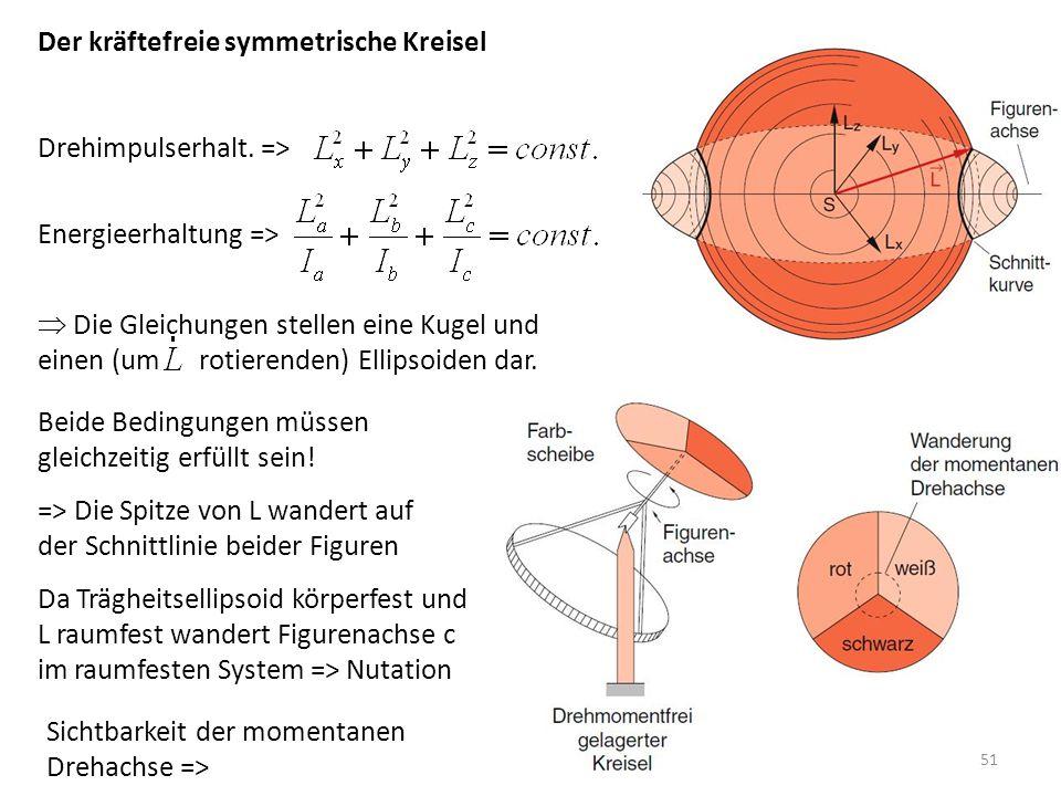 Der kräftefreie symmetrische Kreisel