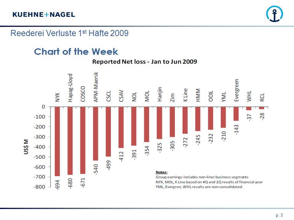 Reederei Verluste 1st Häfte 2009