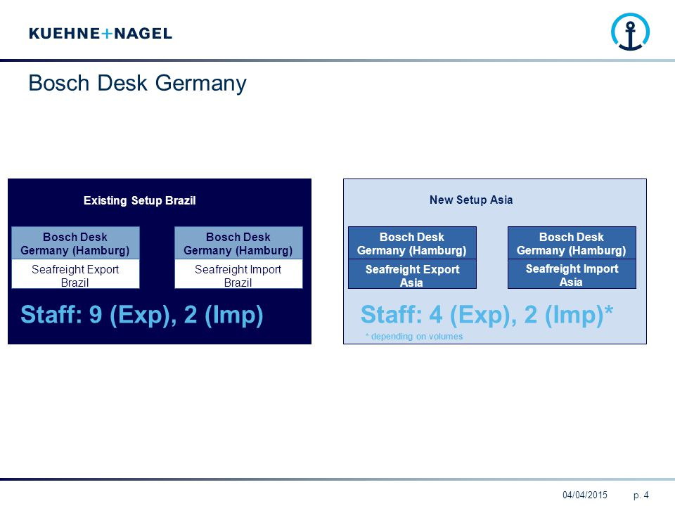 Staff: 9 (Exp), 2 (Imp) Staff: 4 (Exp), 2 (Imp)* Bosch Desk Germany 4
