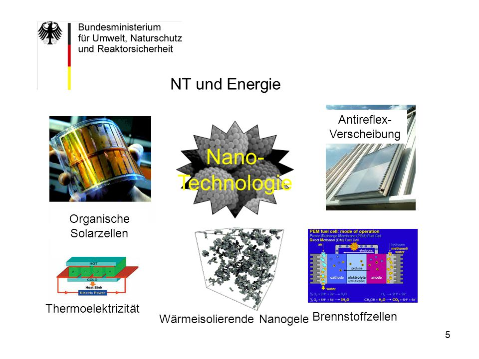 Nano- Technologie NT und Energie Antireflex- Verscheibung