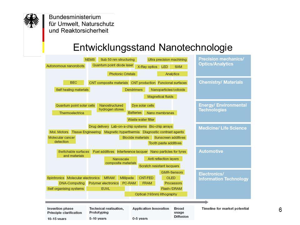 Entwicklungsstand Nanotechnologie