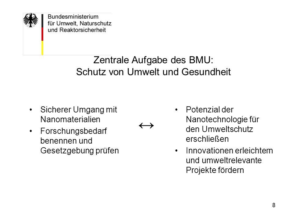 Zentrale Aufgabe des BMU: Schutz von Umwelt und Gesundheit
