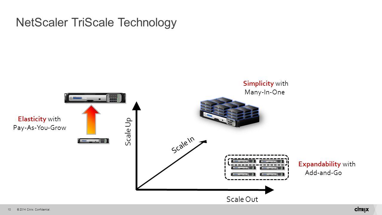 NetScaler TriScale Technology