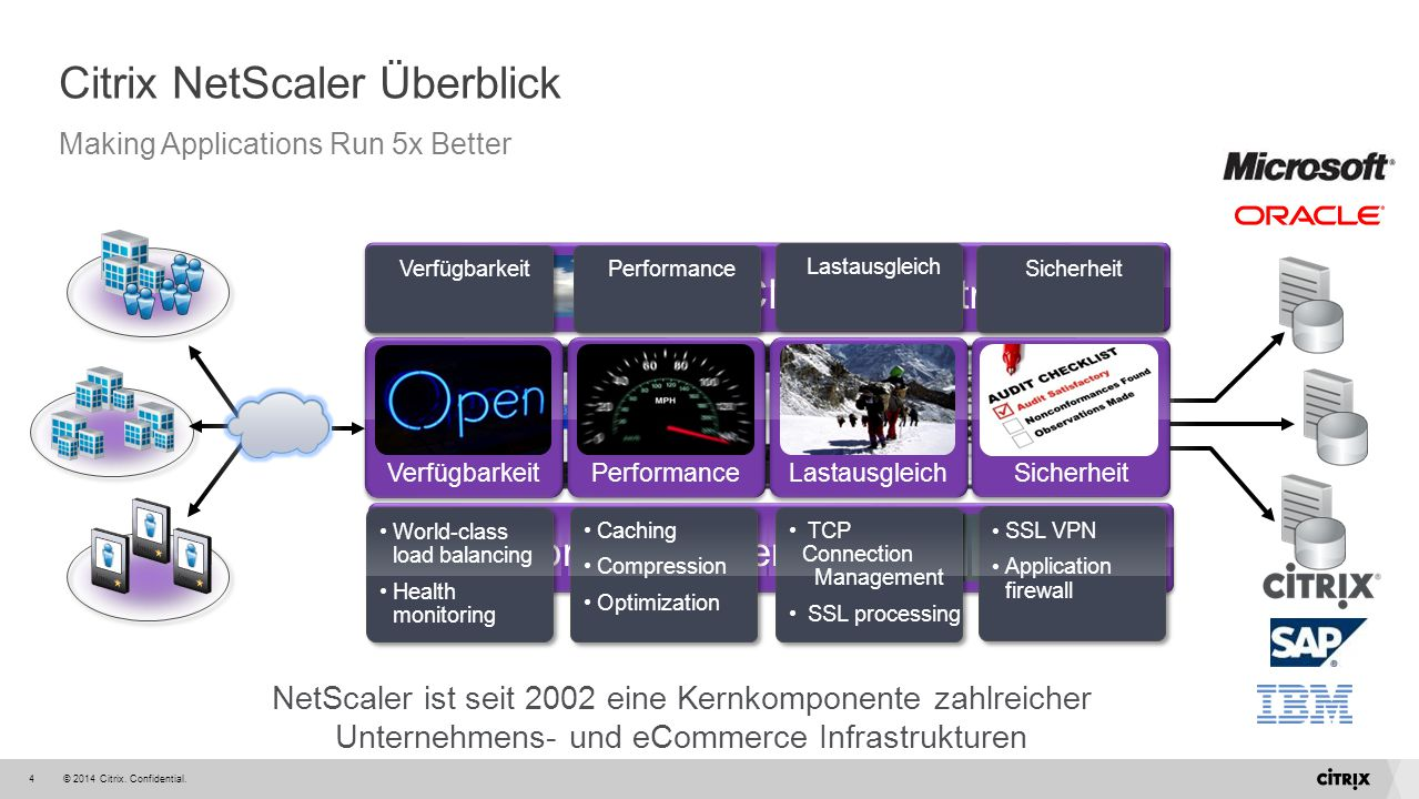Citrix NetScaler Überblick