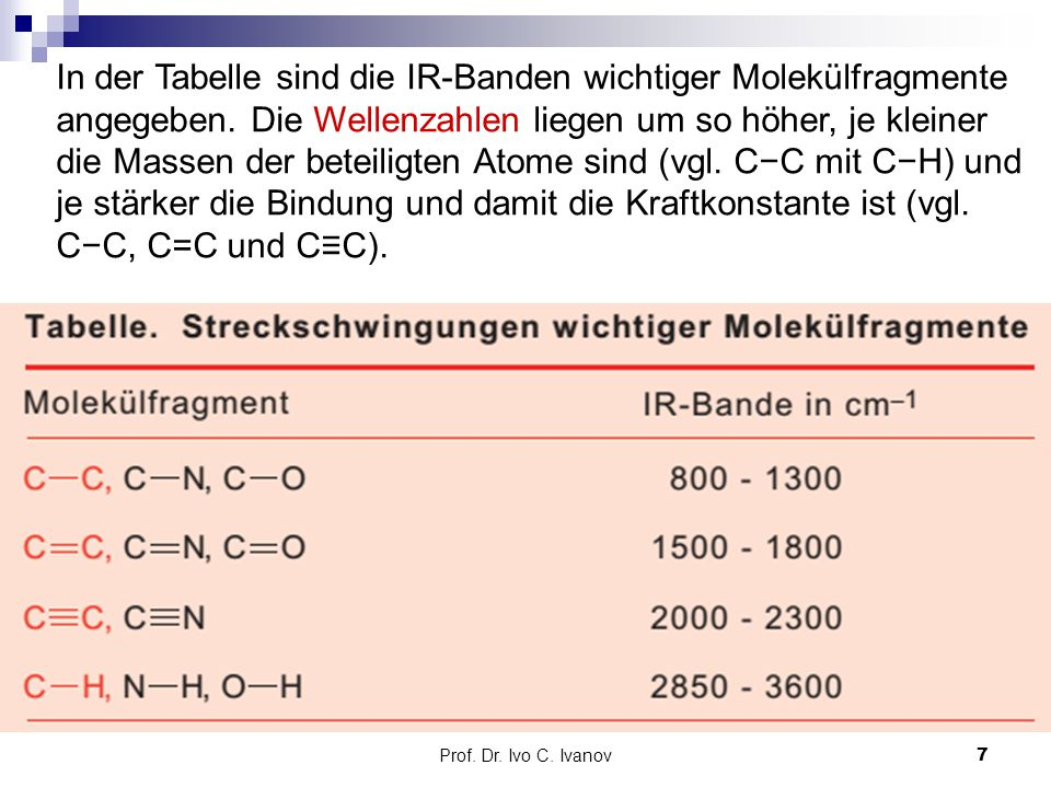 In der Tabelle sind die IR-Banden wichtiger Molekülfragmente angegeben