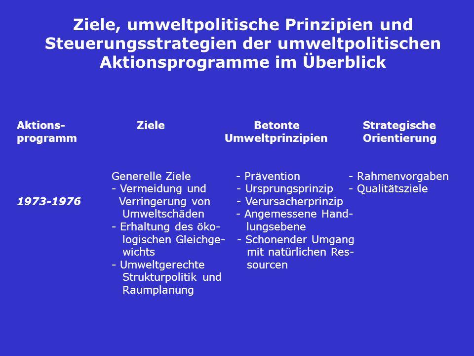 Ziele, umweltpolitische Prinzipien und Steuerungsstrategien der umweltpolitischen Aktionsprogramme im Überblick