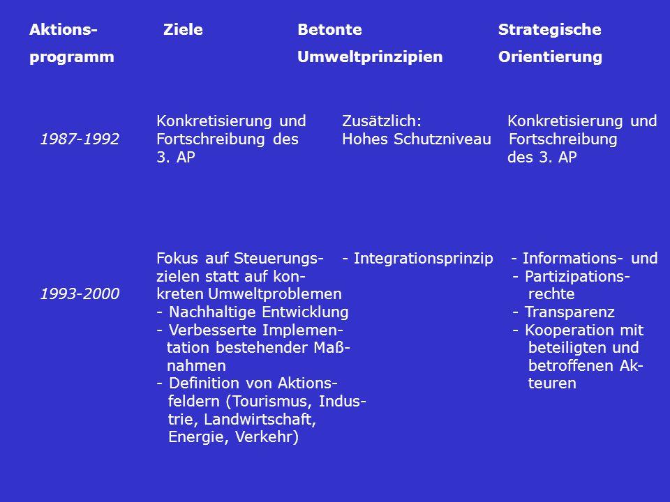 Aktions- Ziele Betonte Strategische