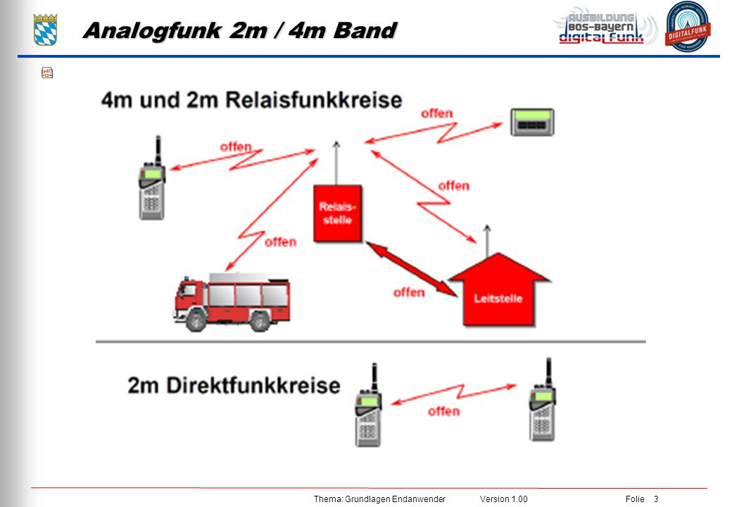Analogfunk 2m / 4m Band 380 MHz – 385 MHz 390 MHz – 395 MHz