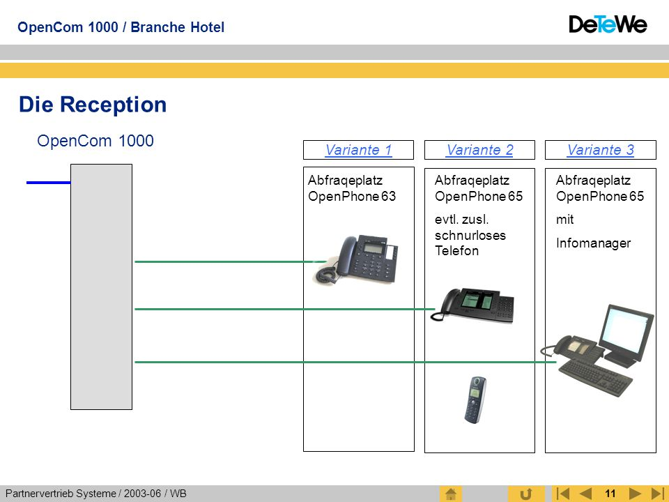 Die Reception OpenCom 1000 Variante 1 Variante 2 Variante 3