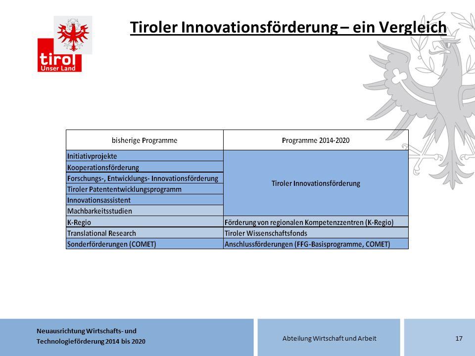 Tiroler Innovationsförderung – ein Vergleich