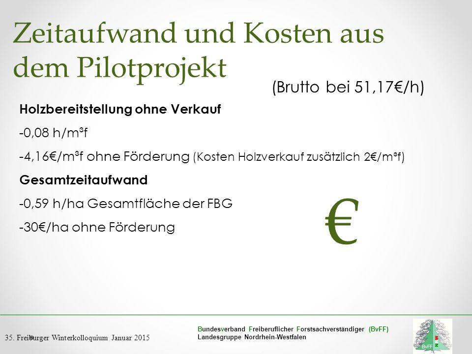 € Zeitaufwand und Kosten aus dem Pilotprojekt (Brutto bei 51,17€/h)