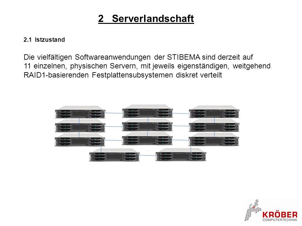 2 Serverlandschaft 2.1 Istzustand. Die vielfältigen Softwareanwendungen der STIBEMA sind derzeit auf.