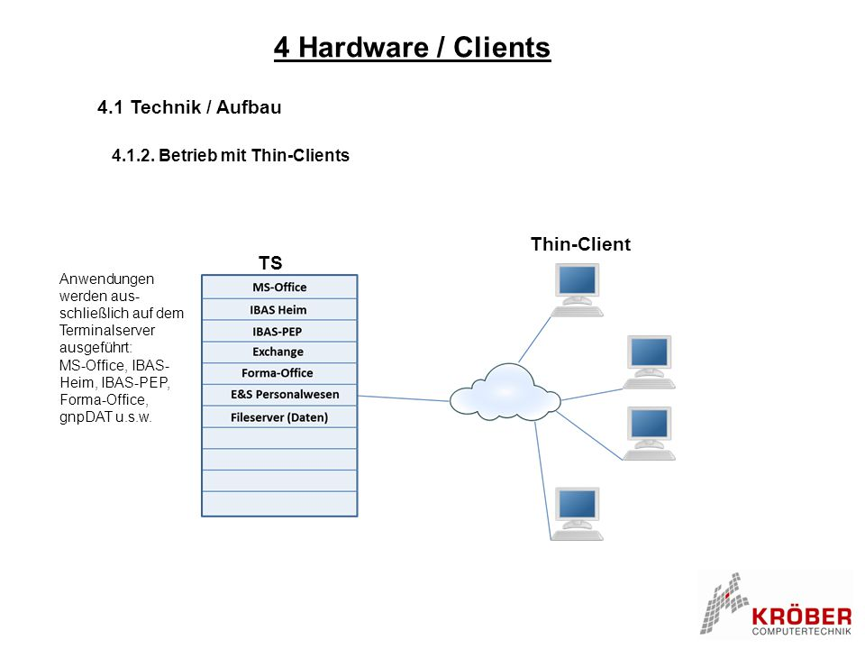 4 Hardware / Clients 4.1 Technik / Aufbau Thin-Client TS
