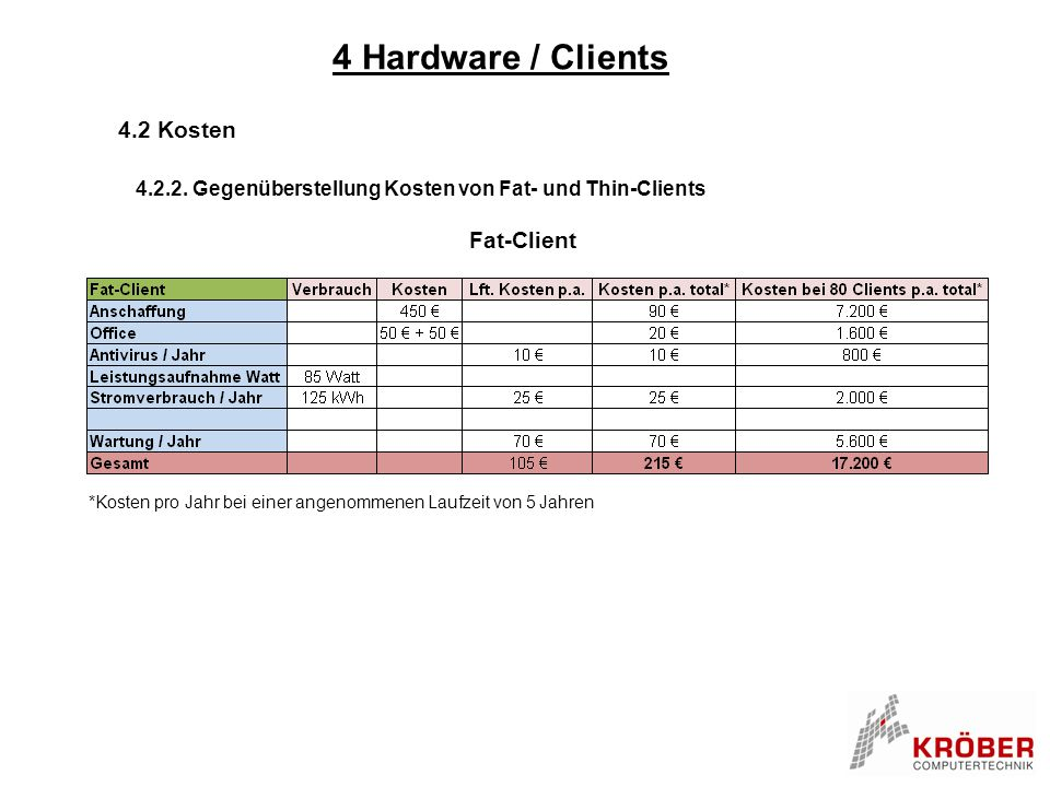 4 Hardware / Clients 4.2 Kosten Fat-Client