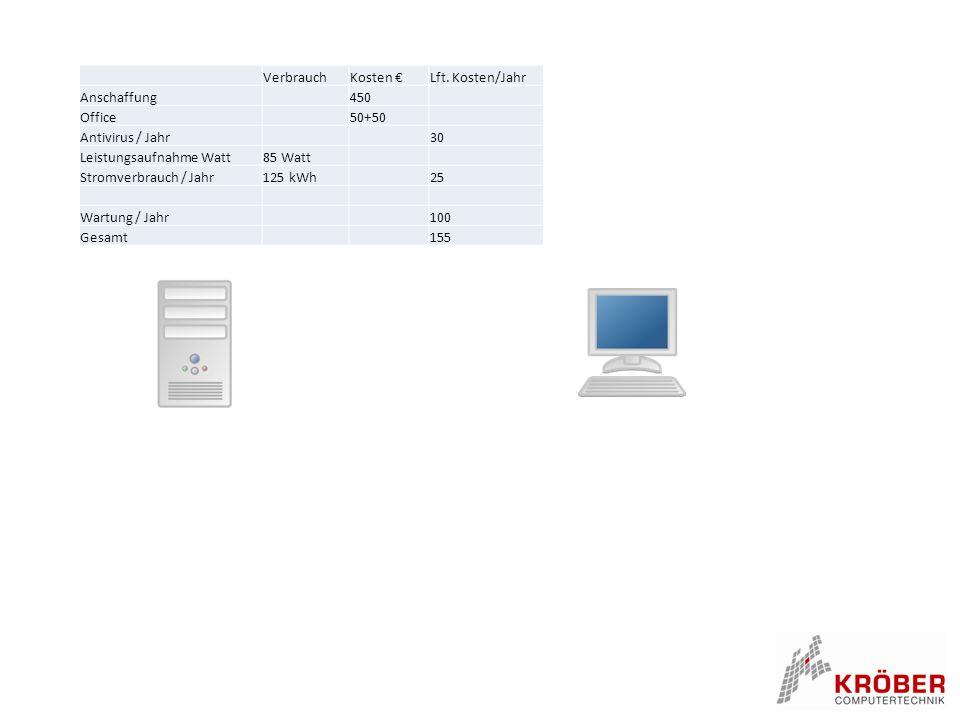 Verbrauch. Kosten € Lft. Kosten/Jahr. Anschaffung. 450. Office. 50+50. Antivirus / Jahr. 30.
