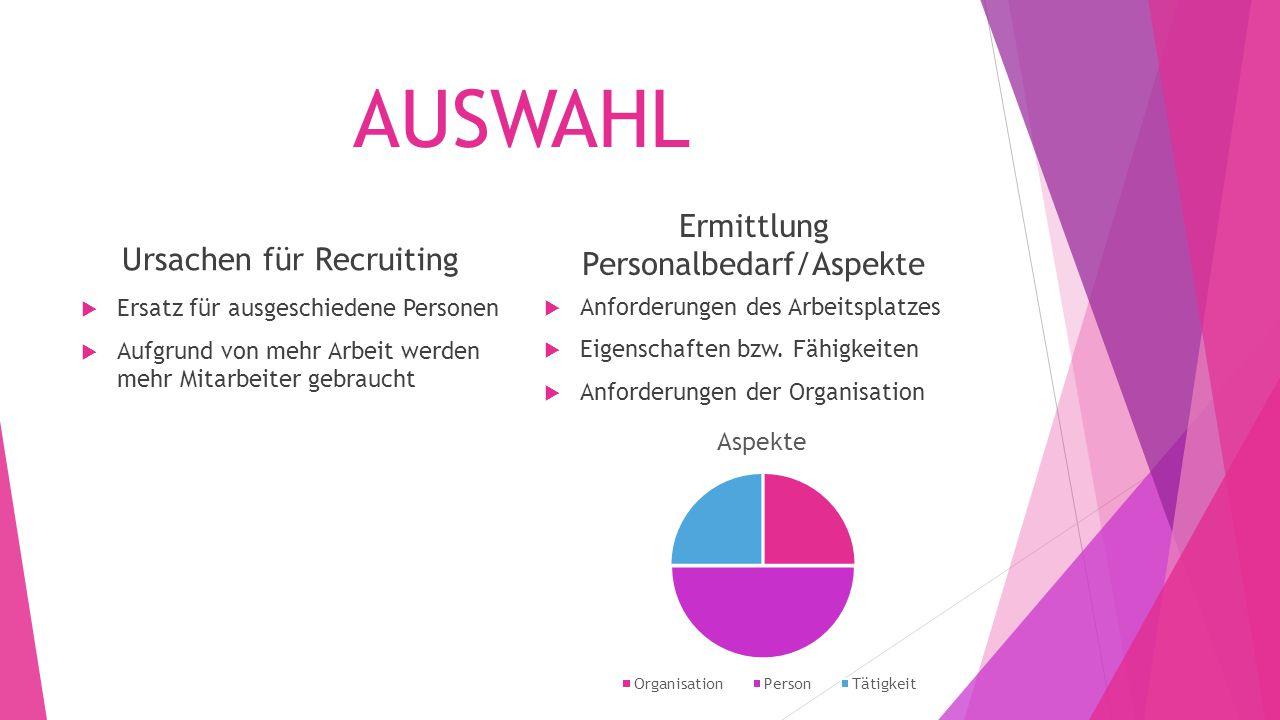 AUSWAHL Ermittlung Personalbedarf/Aspekte Ursachen für Recruiting