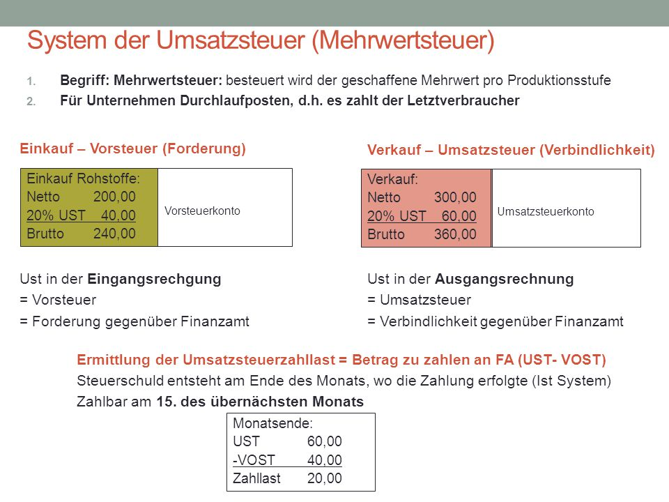 System der Umsatzsteuer (Mehrwertsteuer)