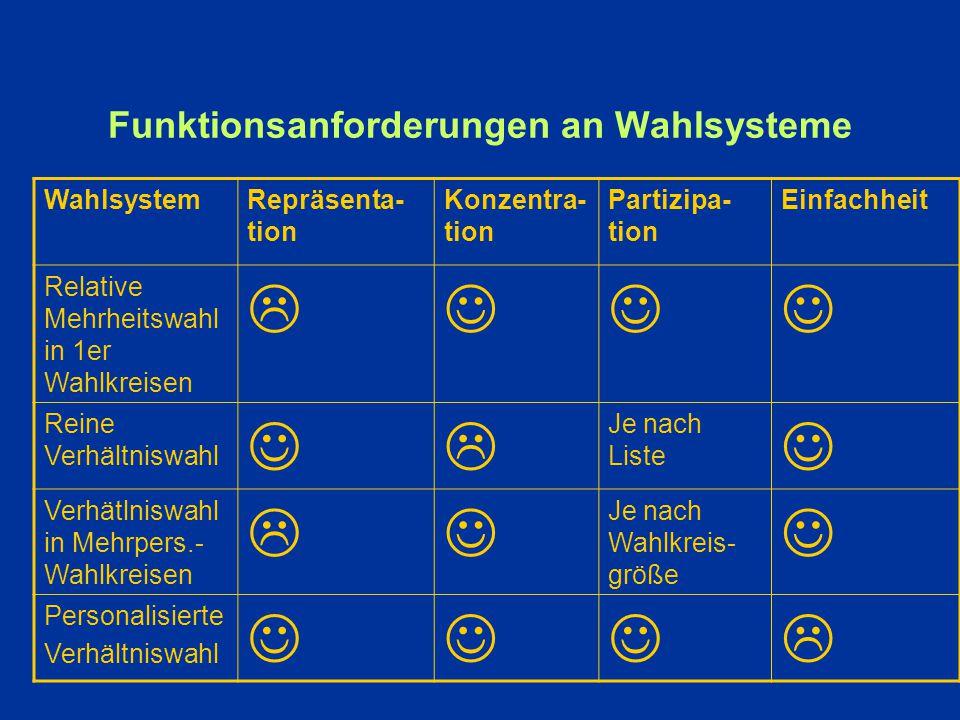 Funktionsanforderungen an Wahlsysteme
