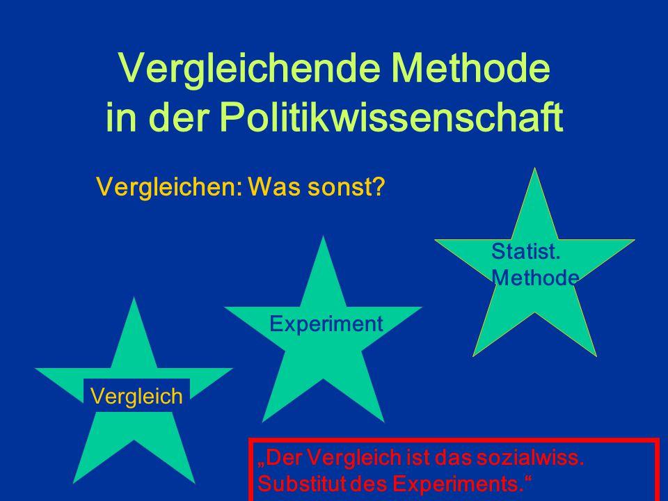 Vergleichende Methode in der Politikwissenschaft