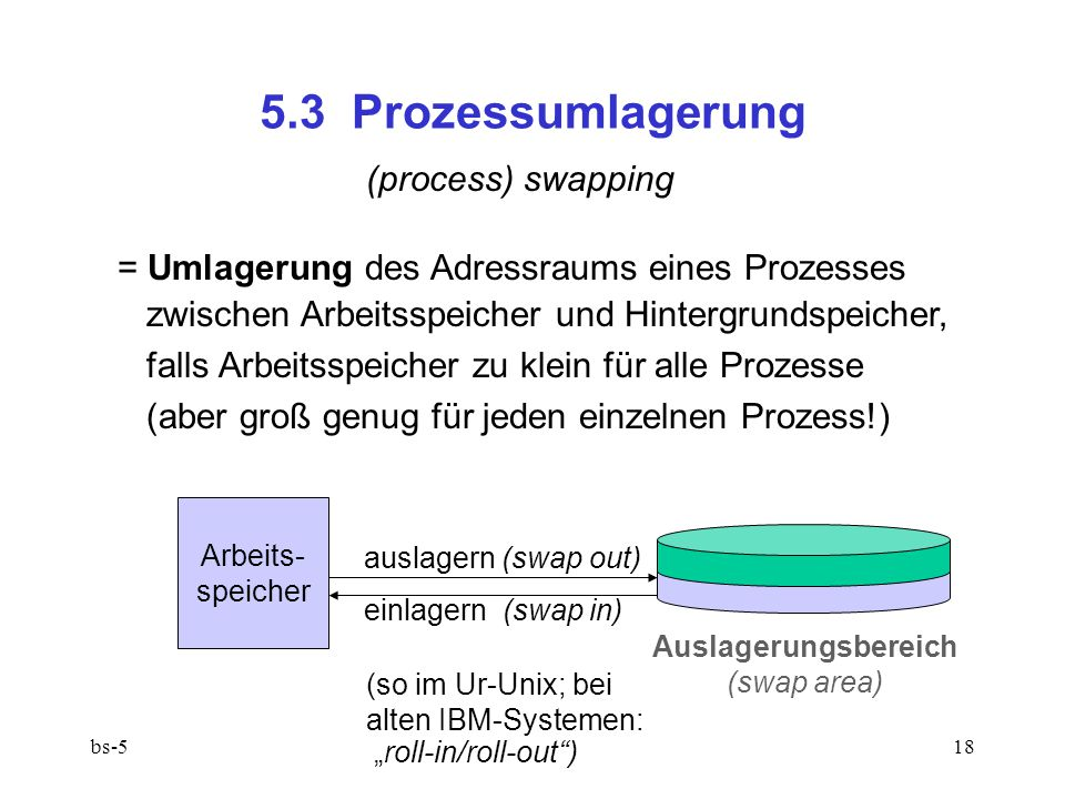 5.3 Prozessumlagerung (process) swapping