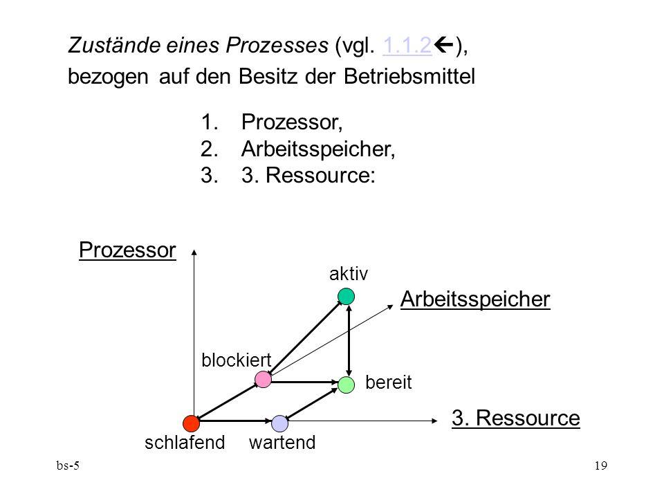 Zustände eines Prozesses (vgl. 1.1.2),
