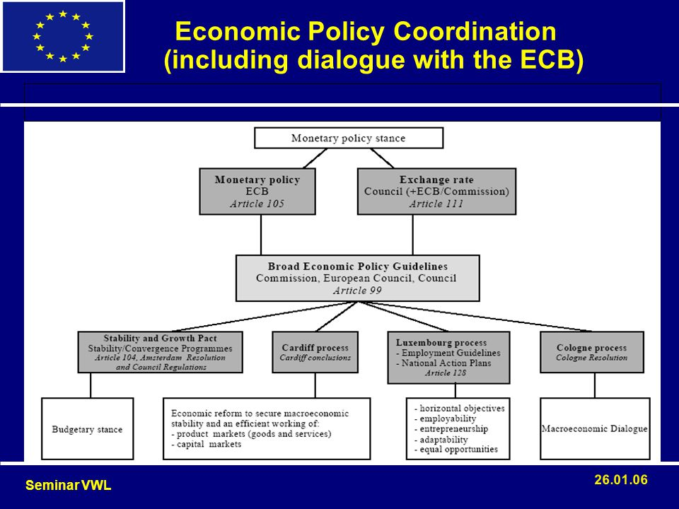 Economic Policy Coordination (including dialogue with the ECB)