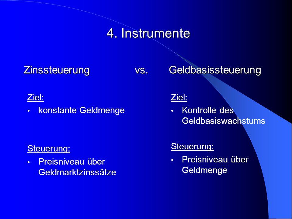 Zinssteuerung vs. Geldbasissteuerung